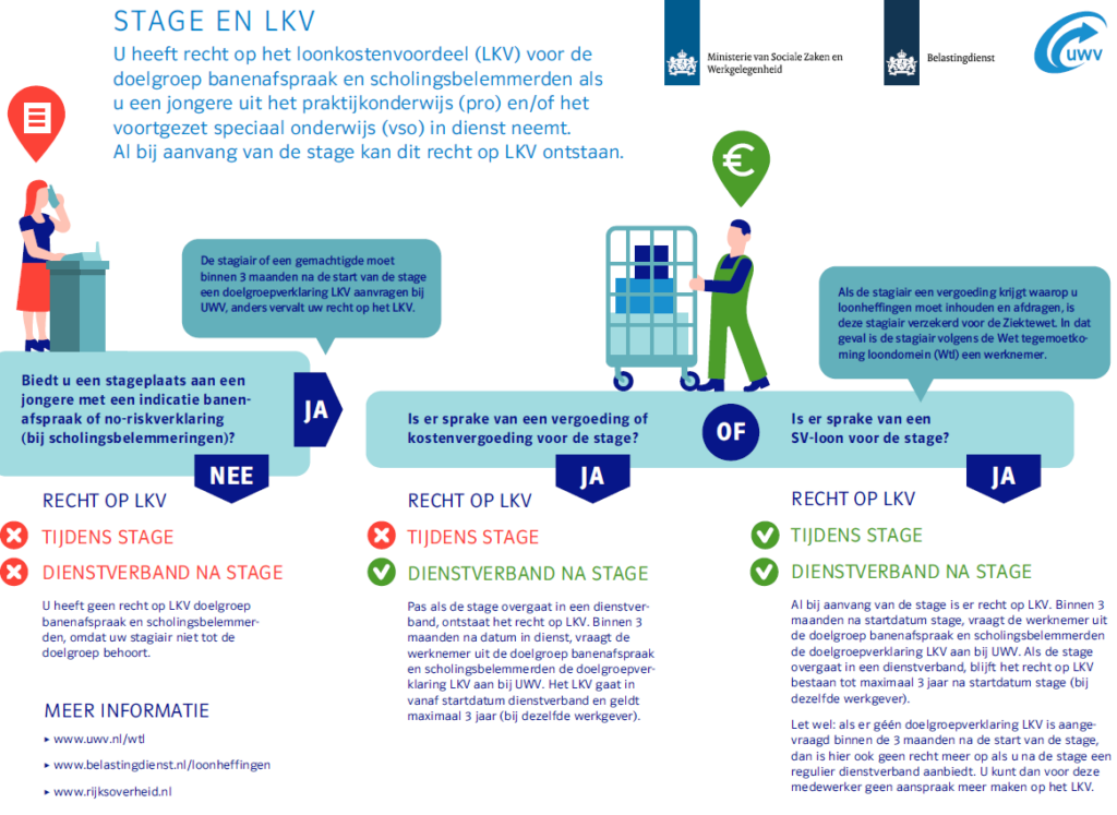 Check recht loonkostenvoordeel in dienst nemen stagiair, UWV, Belastingdienst, stagiair, stage - LKV,